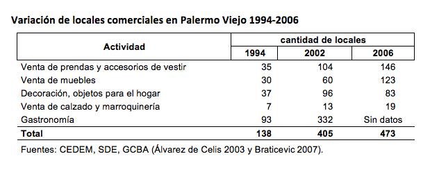 Fig. 10. Variación de locales comerciales en Palermo viejo, 1994-2006. Realización de la autora.