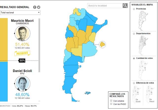 Resultados presidenciales por provincias.